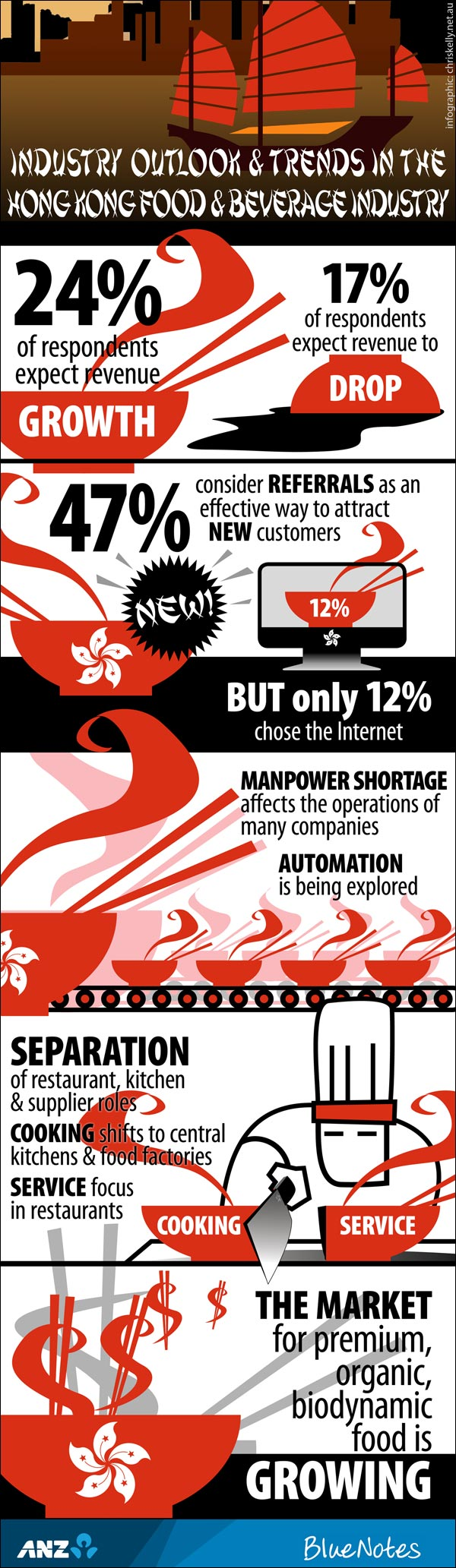 infographic hong kong food beverage industry trends