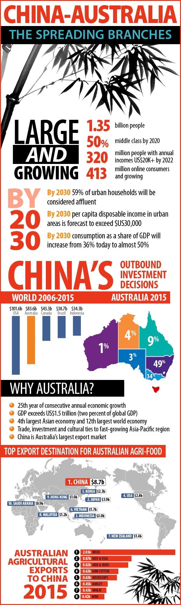 infographic china Australia trade growth trends