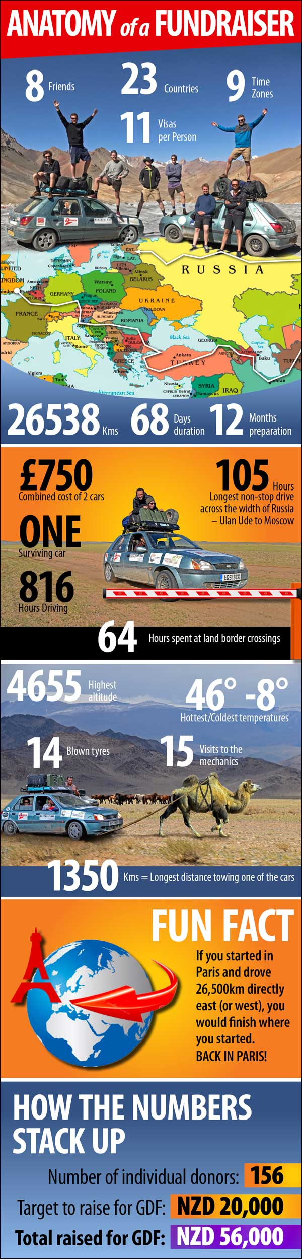 infographic 8 friends 26,000 kilometre charity drive adventure